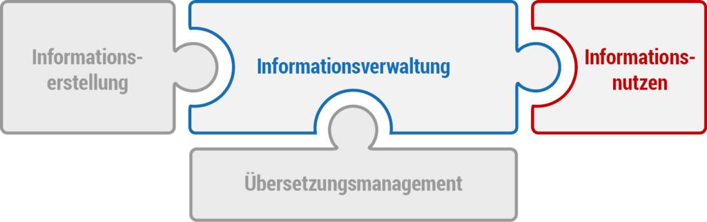 Ein Redaktionssystem besteht aus den Komponenten Informationserstellung, Informationsverwaltung und Informationsnutzung. Zusätzlich ist das Übersetzungsmanagement mit enthalten.
